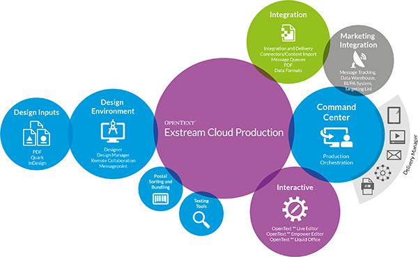 exstream-architecture